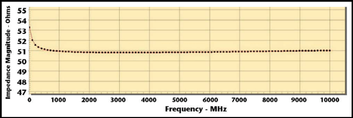 TDR trace impedance testing