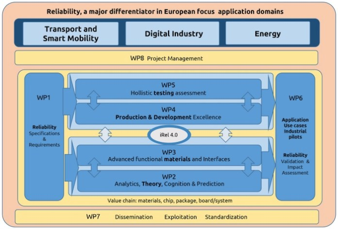 iRel40 includes 8 working plans (WPs)