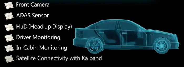 Use cases for Socionext's automotive SoCs