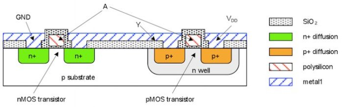 NMOS and PMOS silicon layouts in a CMOS technology