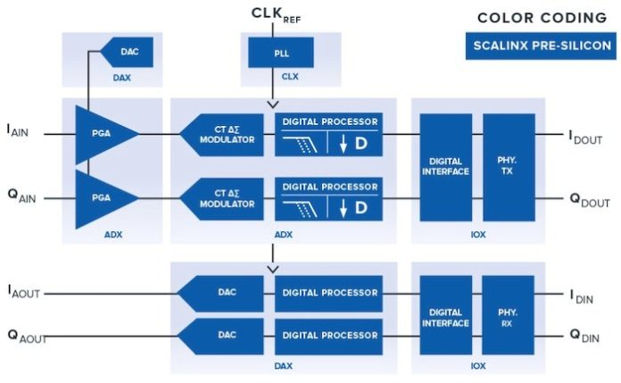 SCALINX claims its signal conversion IP blocks can accelerate ASIC design