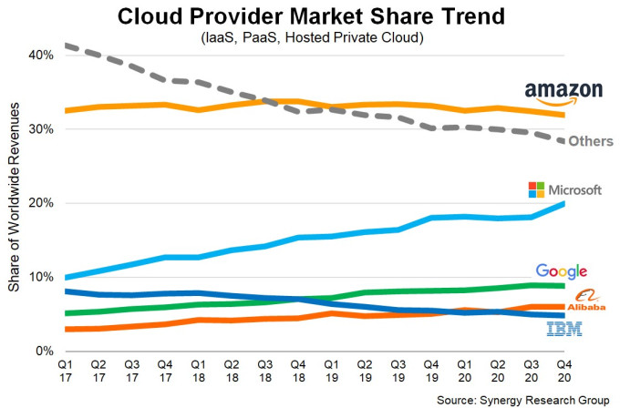 Cloud infrastructure marketshare for fourth quarter 2020 from Synergy Research.