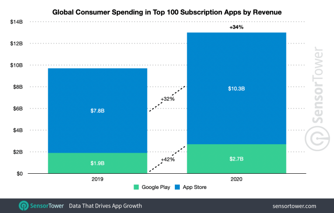 top 100 subscription apps grew 34 to 13b in 2020 share of total spend remained the same hyperedge embed image