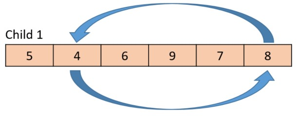 Because the current gene value in the child is 4, the 4 and 8 are swapped within the child.