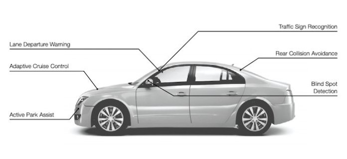 Example of ADAS applications