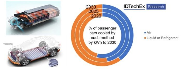 Outlook on the popularity of liquid or refrigerant cooling vs. air cooling over the next 10 years
