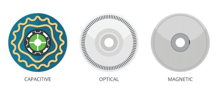 A comparison of the encoder disks for capacitive, optical, and magnetic encoders