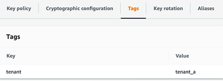 configure amazon forecast for a multi tenant saas application 4 hyperedge embed image