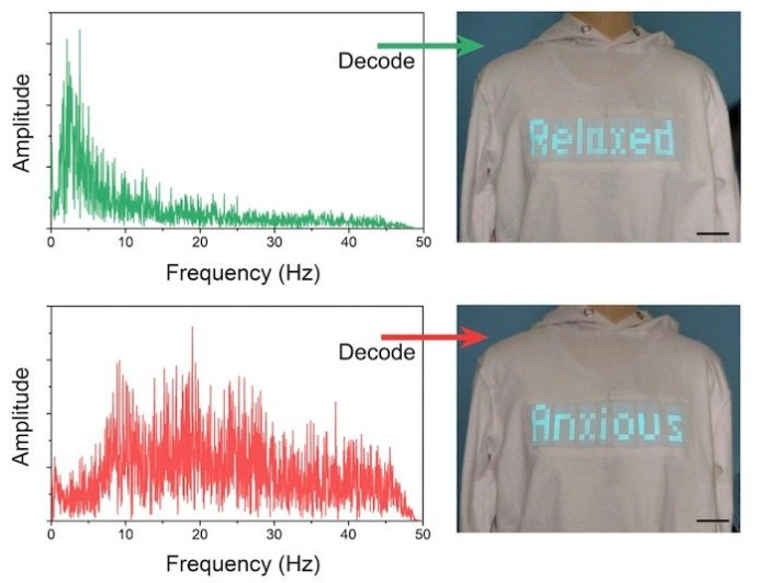 Decoding mental state from electroencephalogram signals.