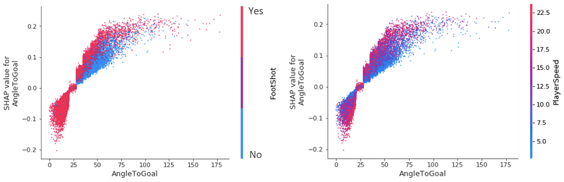 We can start to see the value in using SHAP values to analyze seasons' worth of data, because we have quickly identified a universal trend in the data.