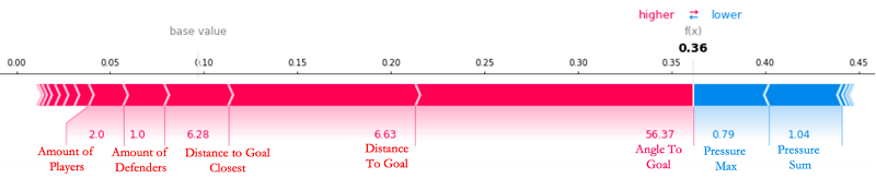When we look at the sixth goal of the game, scored by Leon Bailey, which the model predicted with relative ease