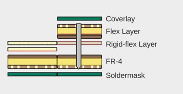 Flex PCB stackup