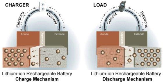 Lithium-ion working principle