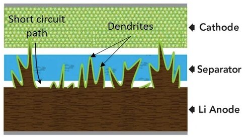 Dendrite formation can pierce the cathode