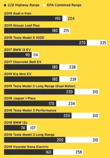 Range for some popular EVs currently on the market