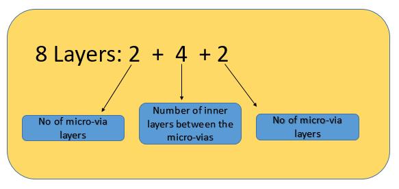 Nomenclature of HDI PCB stackup