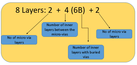 Nomenclature of HDI PCB stackup with buried vias