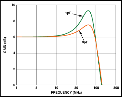 Parasitic capacitance at the op-amp inverting input