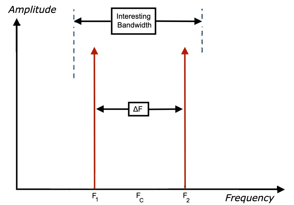 modeling adcs using intermodulation polynomial and effective number of bits 1 hyperedge embed