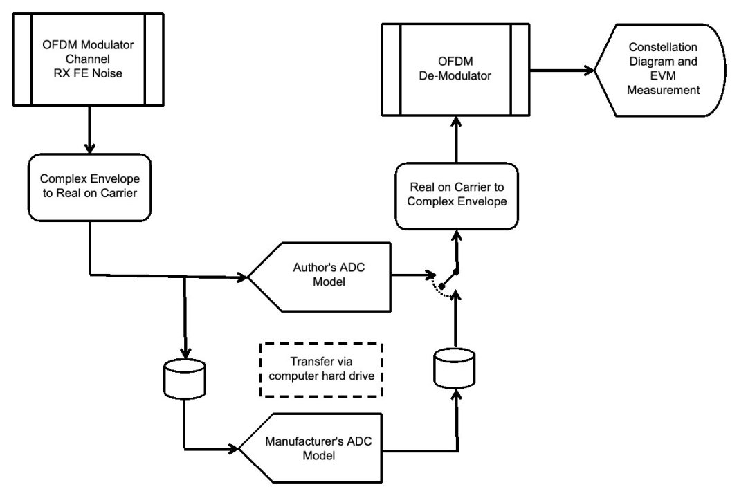 modeling adcs using intermodulation polynomial and effective number of bits 10 hyperedge embed