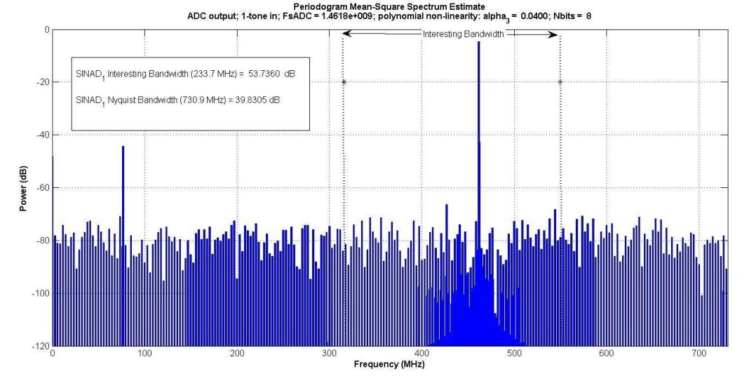 modeling adcs using intermodulation polynomial and effective number of bits 3 hyperedge embed