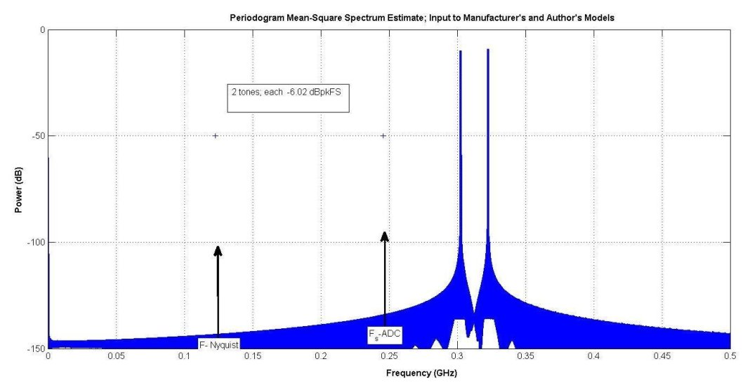 modeling adcs using intermodulation polynomial and effective number of bits 7 hyperedge embed