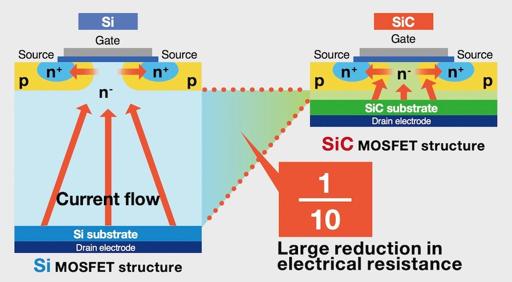 Representation of power loss for Si and SiC