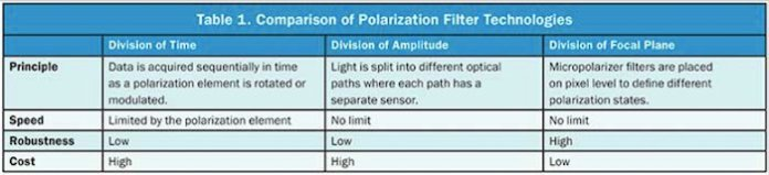 Comparison of polarization filter technologies