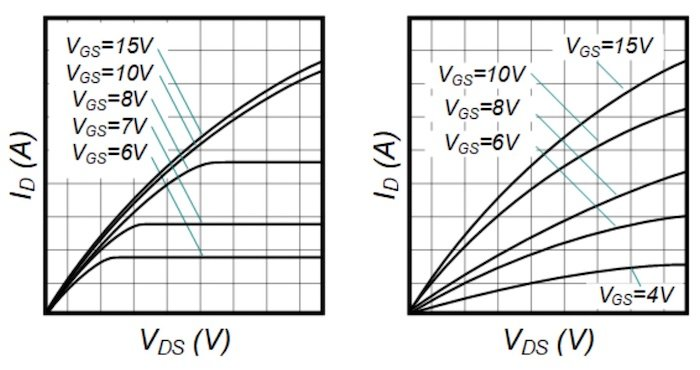 I-V curves for SiC (left) and Si (right).