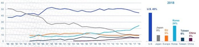 The line graph depicts the trend in semiconductor market holdings. The bar graph shows the market share holdings as of 2018.