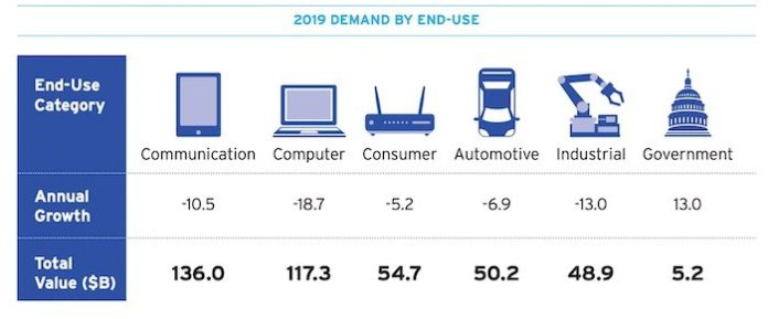 A high-level graphic on the 2019 demand by end-use for semiconductors.