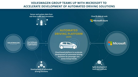 volkswagen collaborating with microsoft to build automated driving platform hyperedge embed image