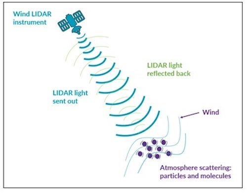 Space-based Wind LIDAR uses backscatter detection to determine wind speeds via Doppler shifts.