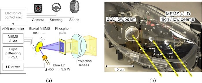 MEMS optical scanner overview