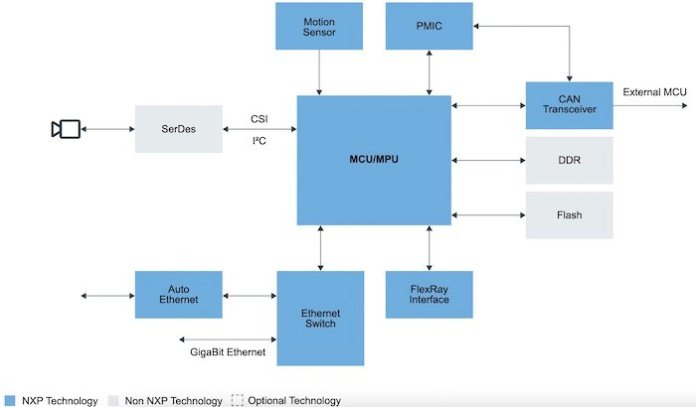 A typical DMS block diagram.