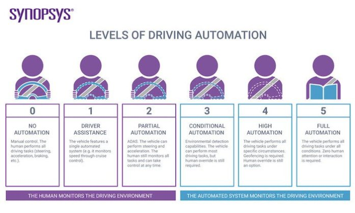 The levels of driving autonomy.