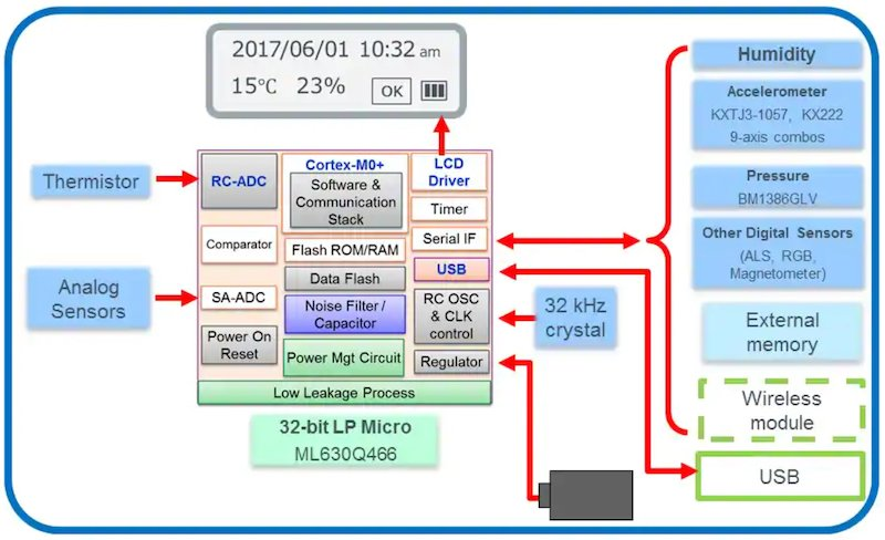 cold chain asset tracking 1 hyperedge embed