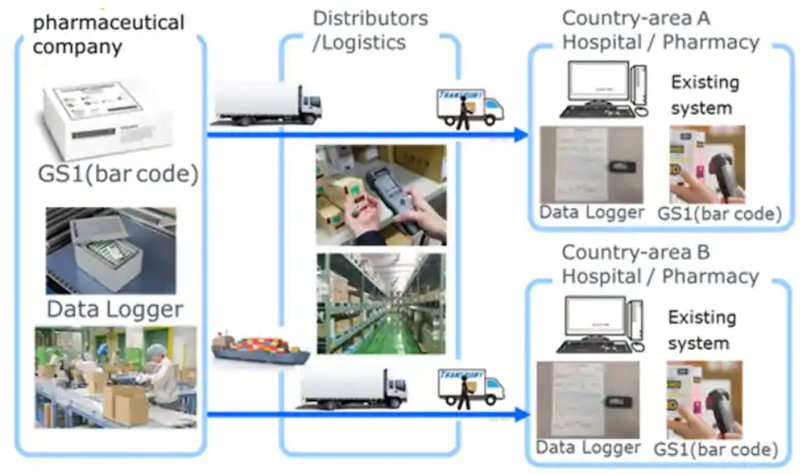 cold chain asset tracking hyperedge embed