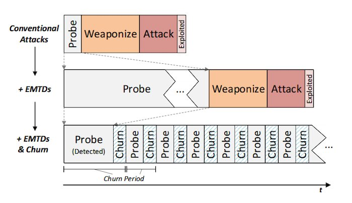 Depiction of moving target defenses and churn techniques