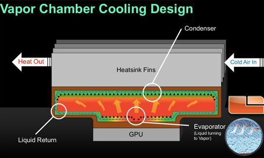 Concept of vapor chamber cooling
