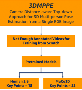 estimating 3d pose for athlete tracking using 2d videos and amazon sagemaker studio 1 hyperedge embed image