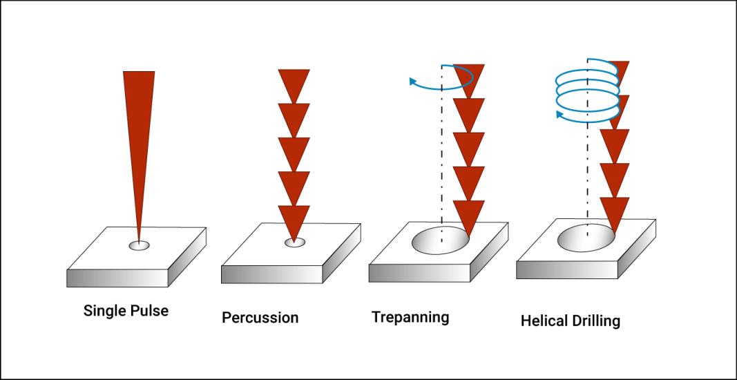 Different methods of laser drilling