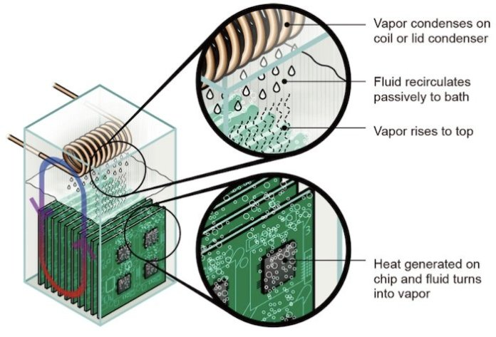 The two-phase immersion cooling cycle