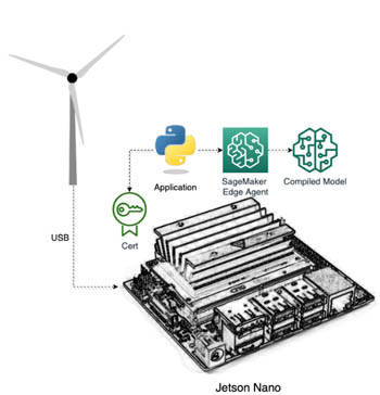 monitor and manage anomaly detection models on a fleet of wind turbines with amazon sagemaker edge manager 3 hyperedge embed image
