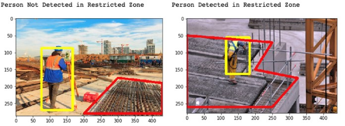 protecting people from hazardous areas through virtual boundaries with computer vision 1 hyperedge embed image