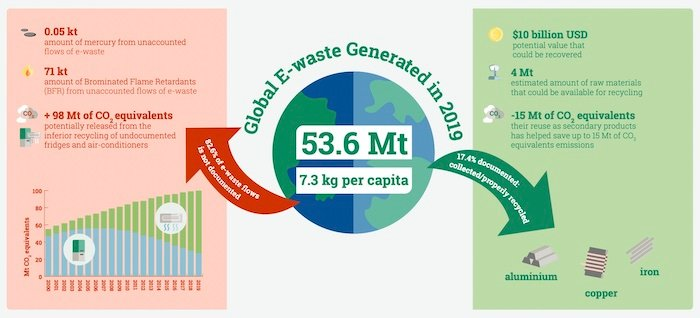 A high-level graphic showing the e-waste statistics from 2019.