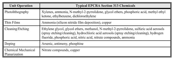Semiconductor manufacturing processes with corresponding toxic chemicals