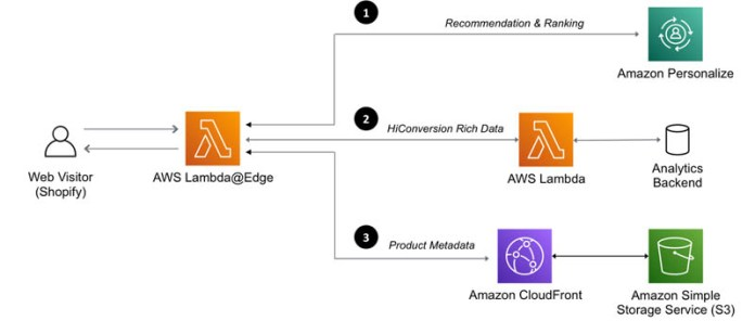scale session aware real time product recommendations on shopify with amazon personalize and amazon eventbridge 1 hyperedge embed image
