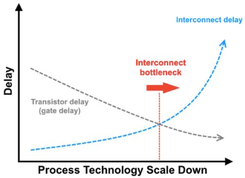 The interconnect is becoming an IC design bottleneck