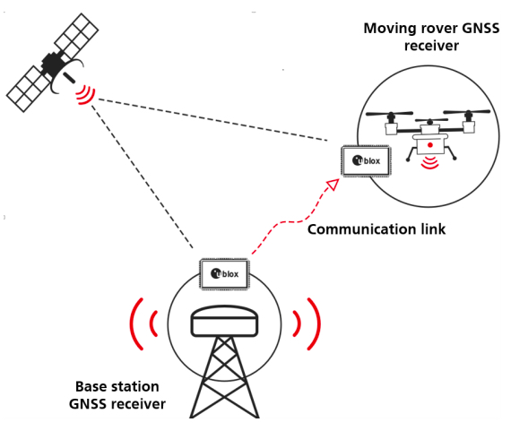 An example of a rover and a base station receiving positional data from a GNSS satellite